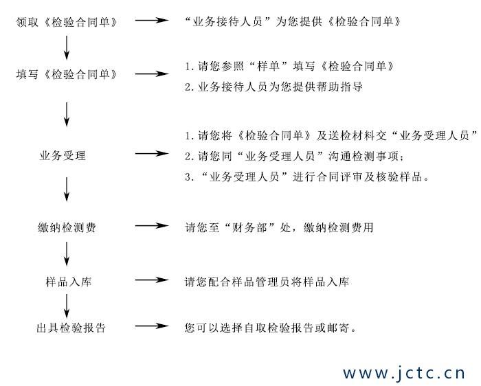 玻璃检测业务受理流程图.jpg